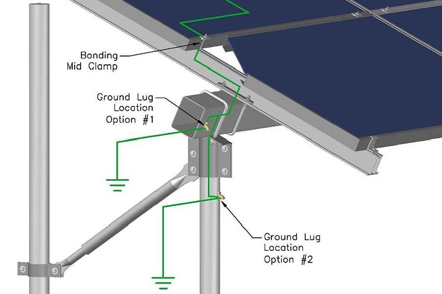 Solar Foundations USA - SFUSA Grounding